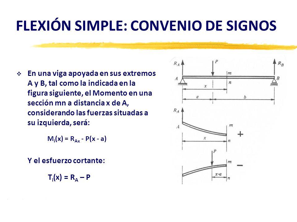 FLEXIÓN SIMPLE: CONVENIO DE SIGNOS En una viga apoyada en sus extremos A y B, tal como la indicada en la figura siguiente, el Momento en una sección m