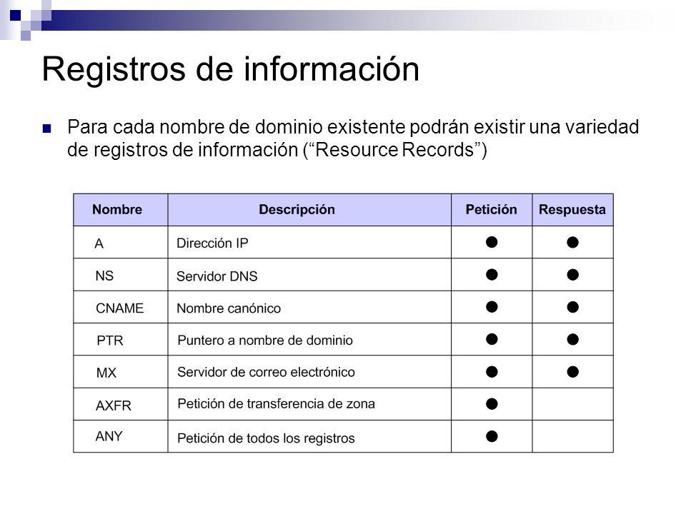Registros de información Para cada nombre de dominio existente podrán existir una variedad de registros de información (Resource Records)