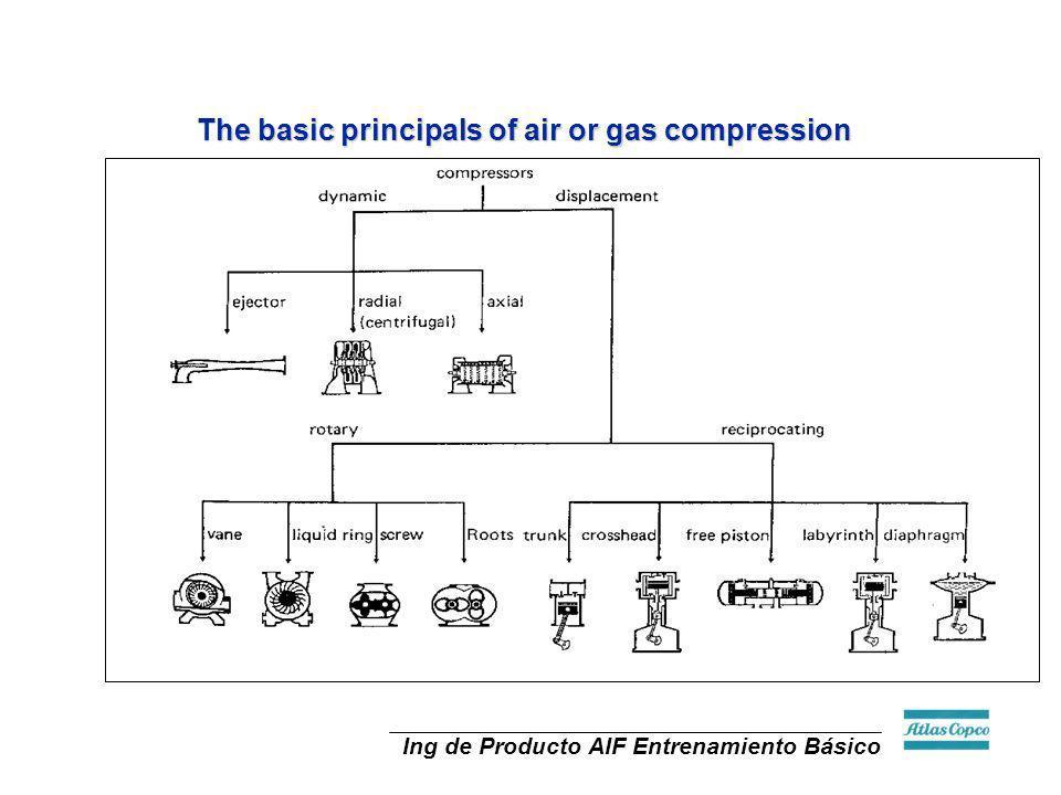 Ing de Producto AIF Entrenamiento Básico The basic principals of air or gas compression