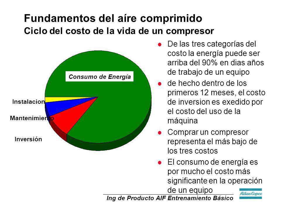 Ing de Producto AIF Entrenamiento Básico Flujo de volume Del Ejemplo anterior: Si un compresor de 100 CFM toma 100 CFM de aíre del medio ambiente y lo comprime a 125 psiG.