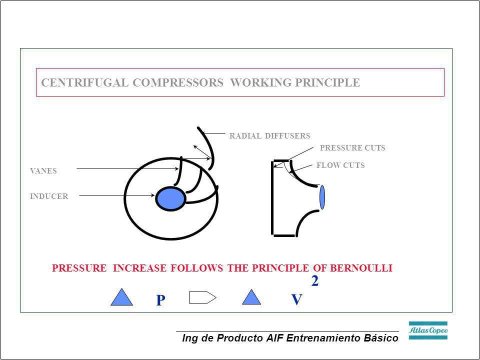 Ing de Producto AIF Entrenamiento Básico CENTRIFUGAL COMPRESSORS WORKING PRINCIPLE RADIAL DIFFUSERS INDUCER VANES FLOW CUTS PRESSURE CUTS PRESSURE INC