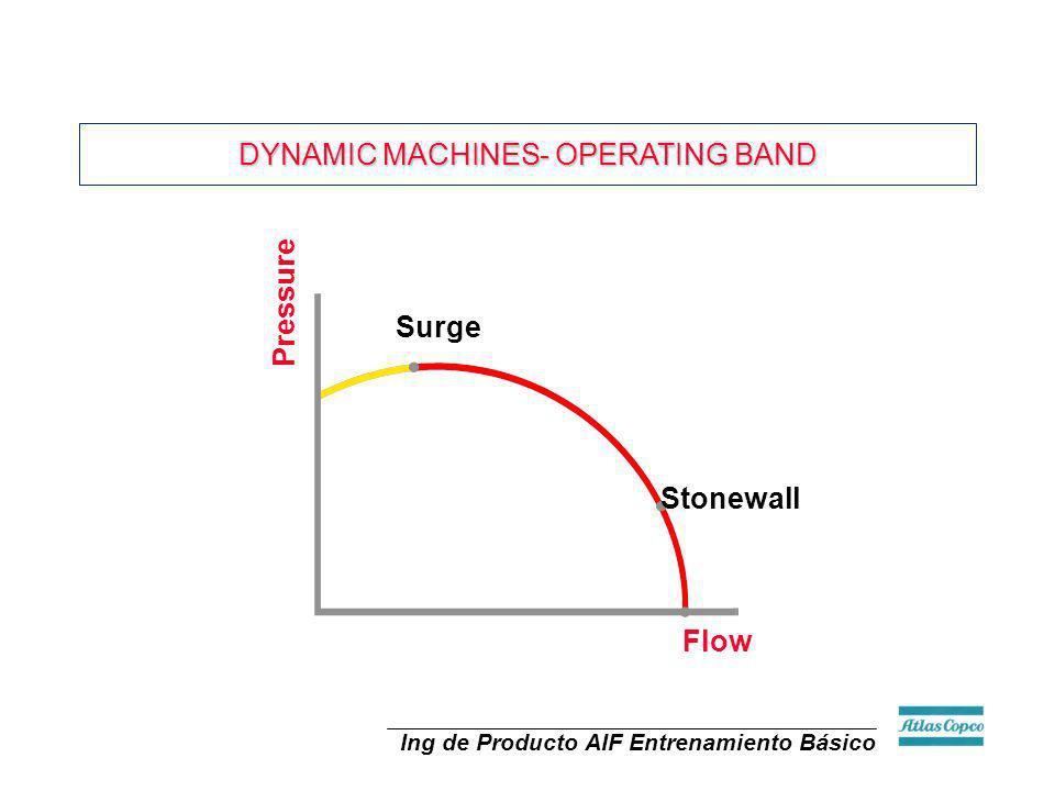 Ing de Producto AIF Entrenamiento Básico Surge Stonewall Flow Pressure DYNAMIC MACHINES- OPERATING BAND