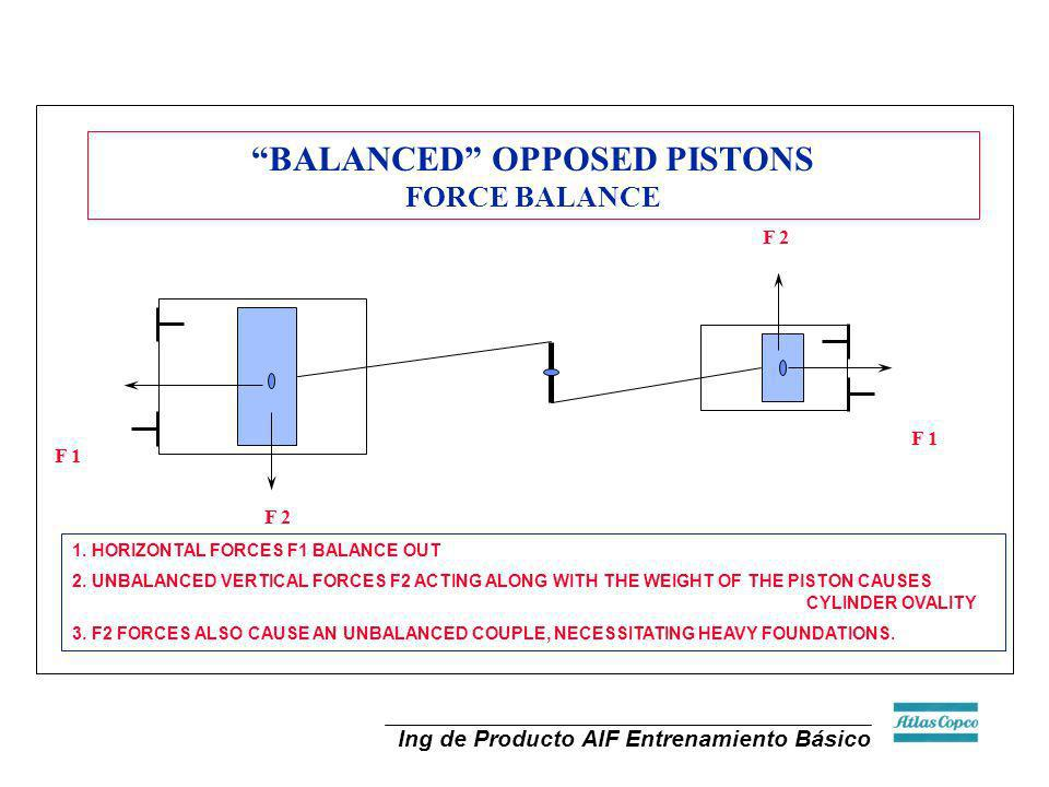 Ing de Producto AIF Entrenamiento Básico F 1 BALANCED OPPOSED PISTONS FORCE BALANCE 1. HORIZONTAL FORCES F1 BALANCE OUT 2. UNBALANCED VERTICAL FORCES