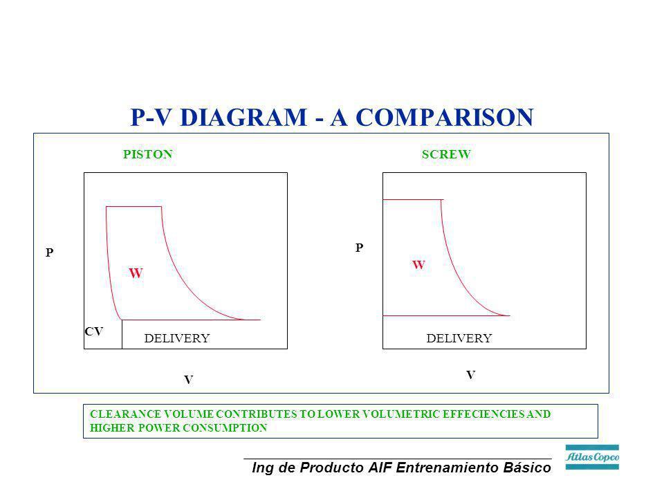 Ing de Producto AIF Entrenamiento Básico P-V DIAGRAM - A COMPARISON CLEARANCE VOLUME CONTRIBUTES TO LOWER VOLUMETRIC EFFECIENCIES AND HIGHER POWER CON