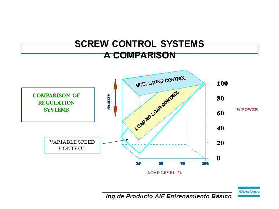 Ing de Producto AIF Entrenamiento Básico SCREW CONTROL SYSTEMS A COMPARISON VARIABLE SPEED CONTROL