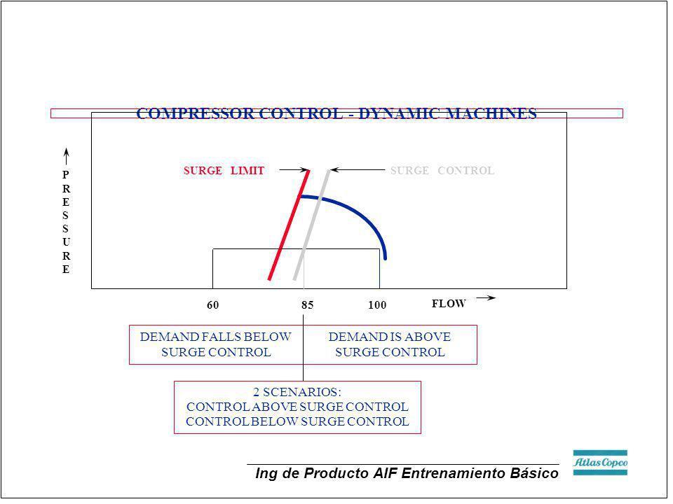 Ing de Producto AIF Entrenamiento Básico COMPRESSOR CONTROL - DYNAMIC MACHINES PRESSUREPRESSURE FLOW SURGE LIMIT SURGE CONTROL 60 85 100 DEMAND FALLS
