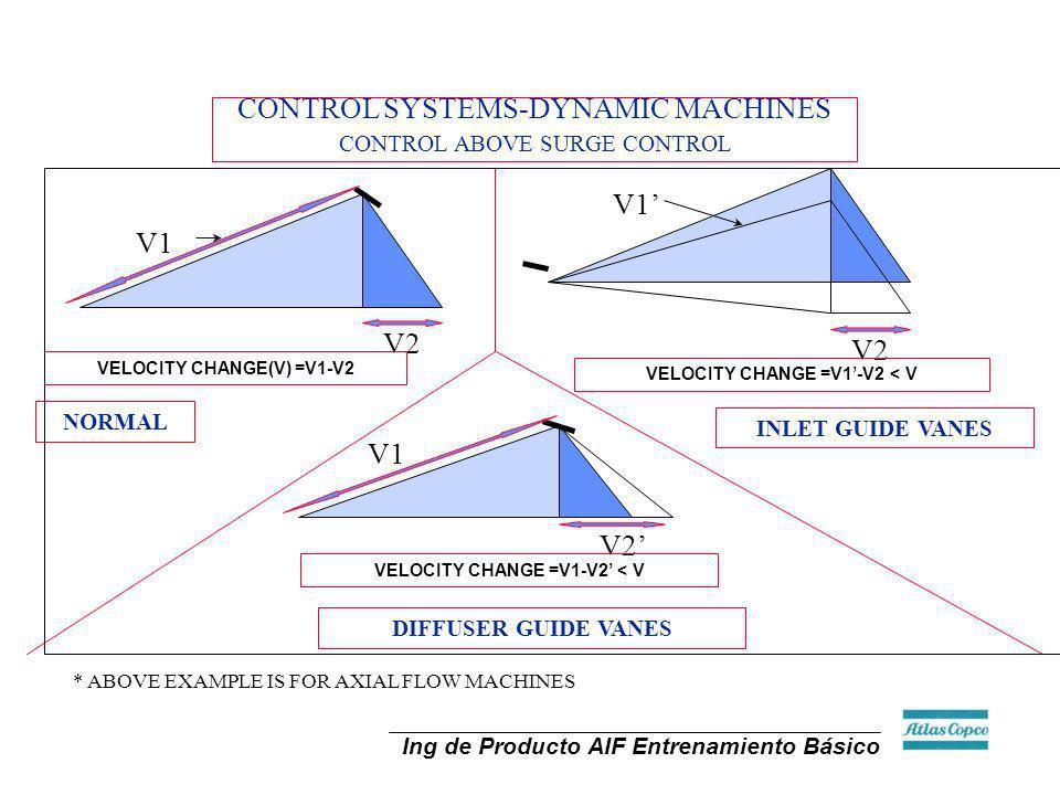 Ing de Producto AIF Entrenamiento Básico V1 V2 V1 V2 VELOCITY CHANGE(V) =V1-V2 VELOCITY CHANGE =V1-V2 < V NORMAL INLET GUIDE VANES V2 V1 VELOCITY CHAN