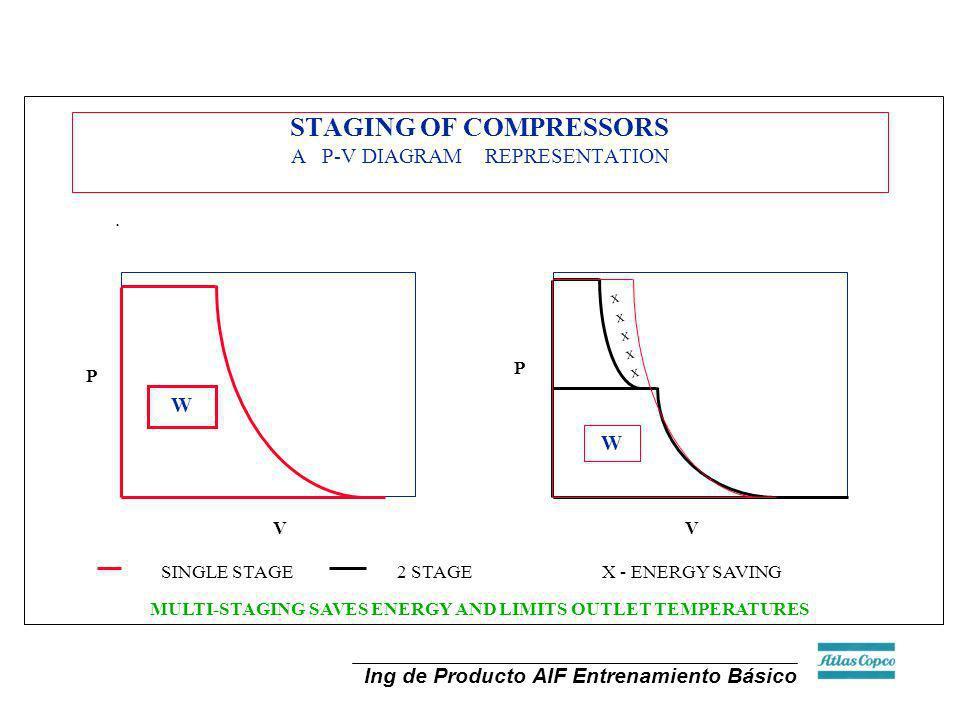 Ing de Producto AIF Entrenamiento Básico. STAGING OF COMPRESSORS A P-V DIAGRAM REPRESENTATION V P W P V W XXXXXXXXXX SINGLE STAGE2 STAGE X - ENERGY SA