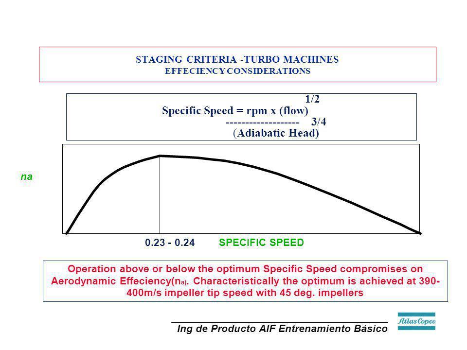 Ing de Producto AIF Entrenamiento Básico STAGING CRITERIA -TURBO MACHINES EFFECIENCY CONSIDERATIONS na 1/2 Specific Speed = rpm x (flow) -------------