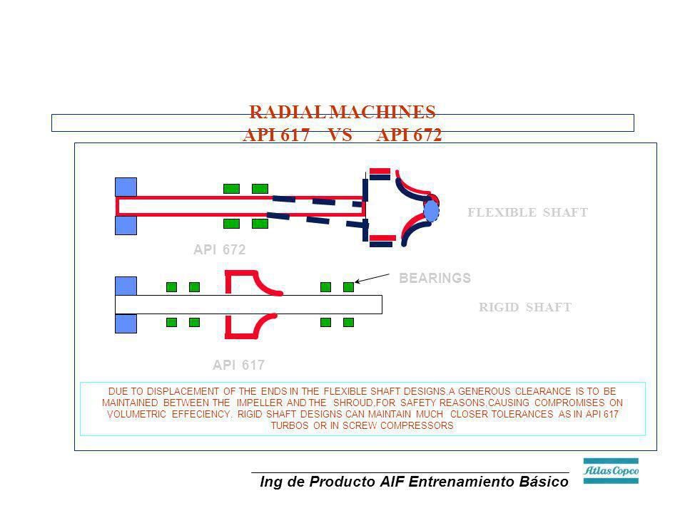 Ing de Producto AIF Entrenamiento Básico RADIAL MACHINES API 617 VS API 672 FLEXIBLE SHAFT API 617 RIGID SHAFT API 672 BEARINGS DUE TO DISPLACEMENT OF