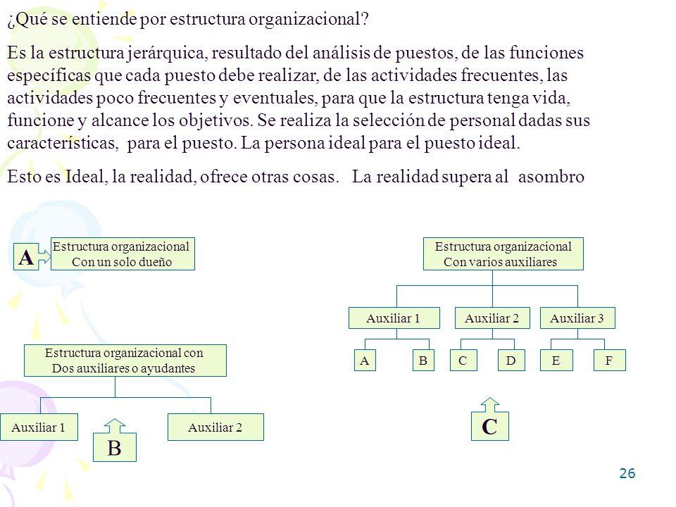 26 ¿Qué se entiende por estructura organizacional? Es la estructura jerárquica, resultado del análisis de puestos, de las funciones específicas que ca