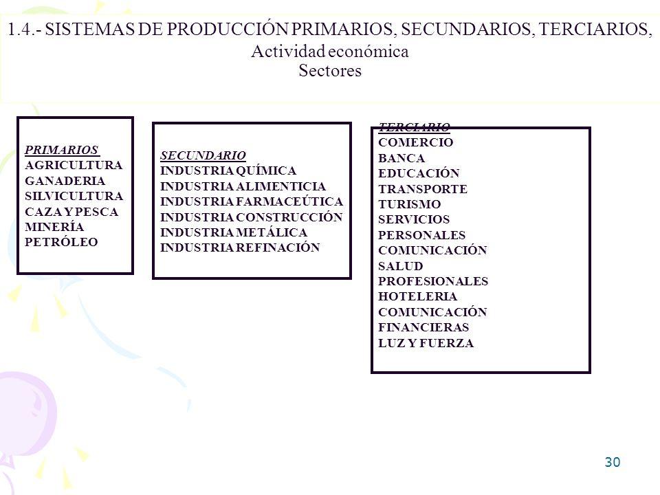 30 1.4.- SISTEMAS DE PRODUCCIÓN PRIMARIOS, SECUNDARIOS, TERCIARIOS, Actividad económica Sectores PRIMARIOS AGRICULTURA GANADERIA SILVICULTURA CAZA Y P