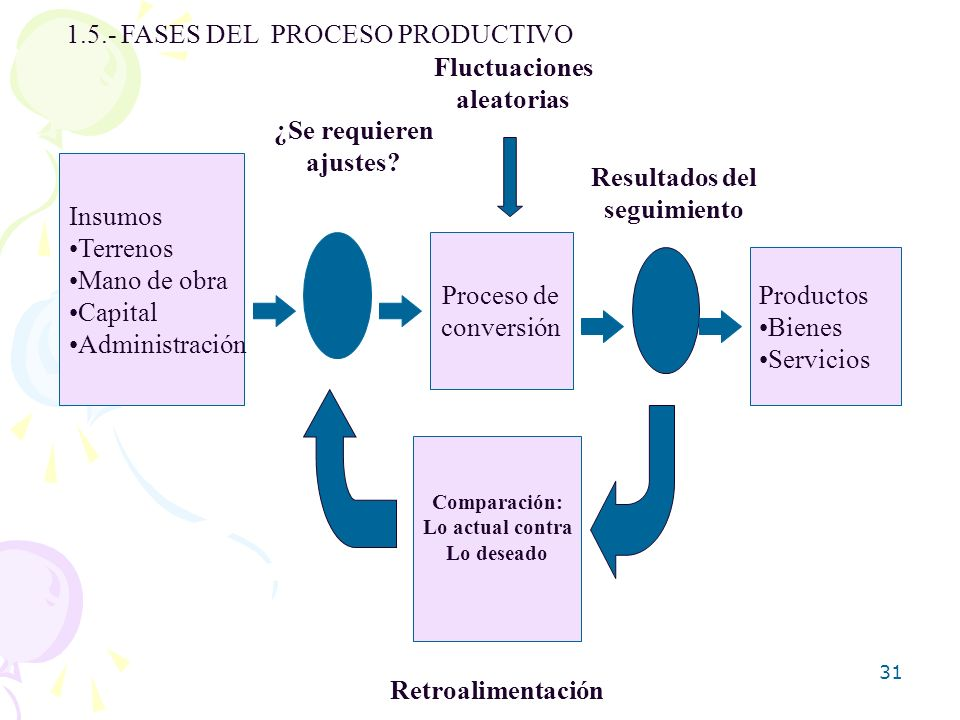 31 1.5.- FASES DEL PROCESO PRODUCTIVO Insumos Terrenos Mano de obra Capital Administración Proceso de conversión Productos Bienes Servicios Comparació