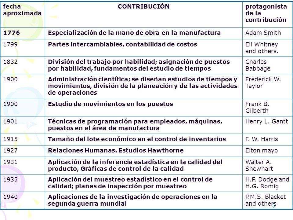 5 fecha aproximada CONTRIBUCIÓNprotagonista de la contribución 1776Especialización de la mano de obra en la manufacturaAdam Smith 1799Partes intercamb
