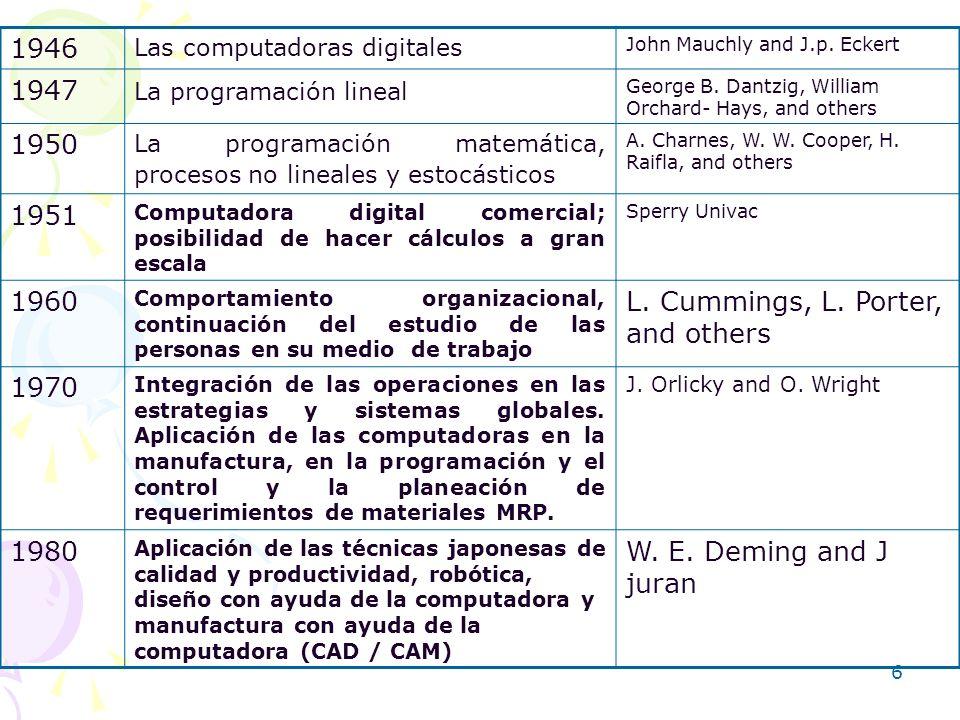 6 1946 Las computadoras digitales John Mauchly and J.p. Eckert 1947 La programación lineal George B. Dantzig, William Orchard- Hays, and others 1950 L