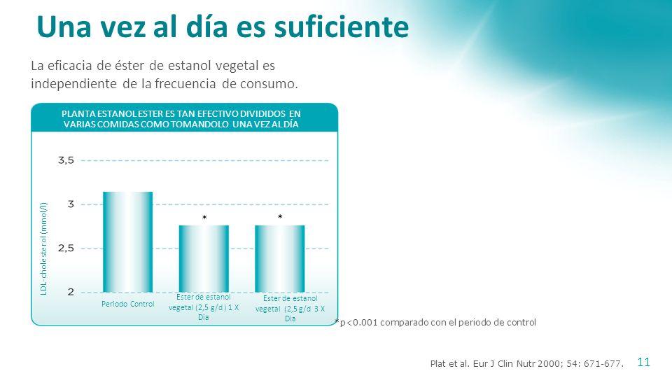 Miettinen et al. New Engl J Med 1995; 333: 1308-1312. 10.El efecto del descenso de colesterol LDL de éster de estanol vegetal se mantiene con el uso d