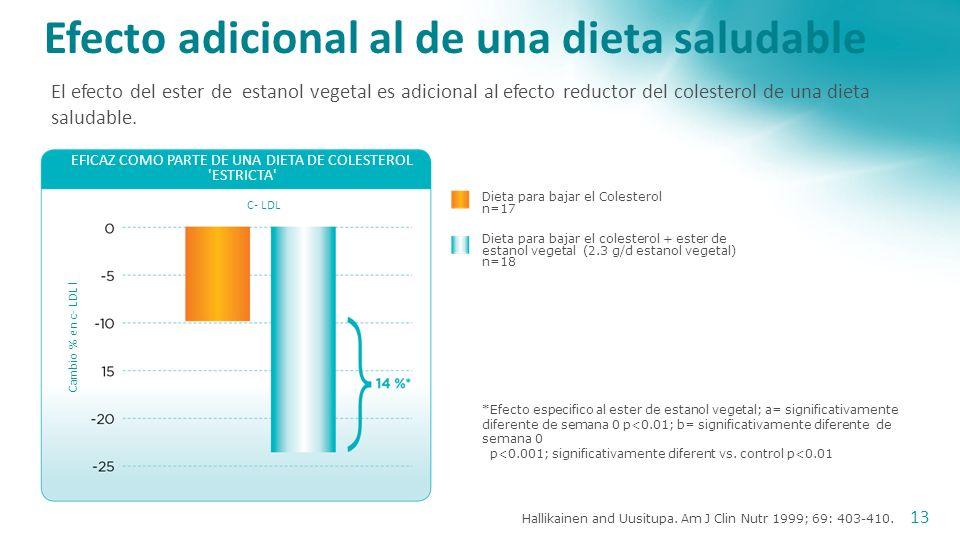 Blair et al. Am J Cardiol 2000; 86: 46-52. Esparcible Control n=72 * * * Efecto incremental en la reduccion del COLESTEROL LDL I con el ester de estan