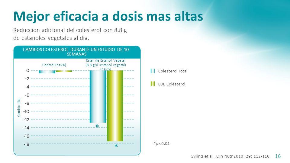 La respuesta dependiente a dosis del ester de estanol vegetal a consumos diarios de altas dosis
