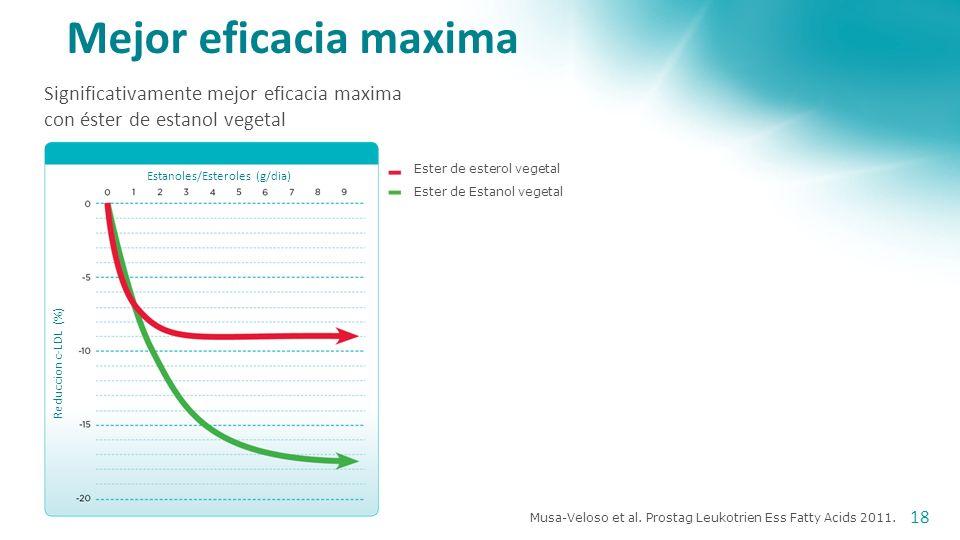 Mensink et al. Am J Clin Nutr 2010; 92: 24-33. Reduccion dependiente a Dosis La reduccion del colesterol LDL es dependiente de dosis a altos consumos