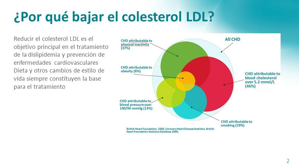 ¿Por qué bajar el colesterol LDL.