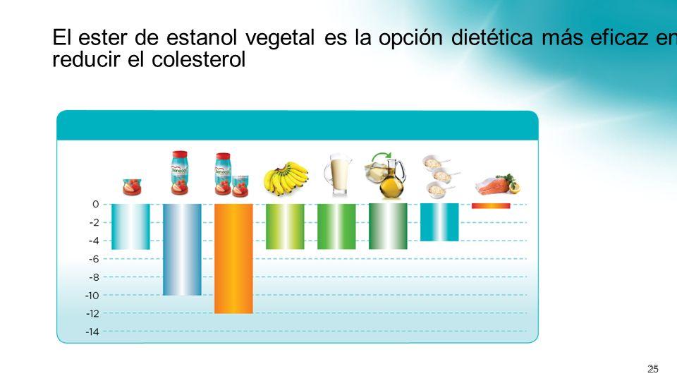 Eficacia comprobada cuando se combina con estatinas Para pacientes que ya estan tomando estatinas agregar el Ester de Estanol Vegetal disminuye el col