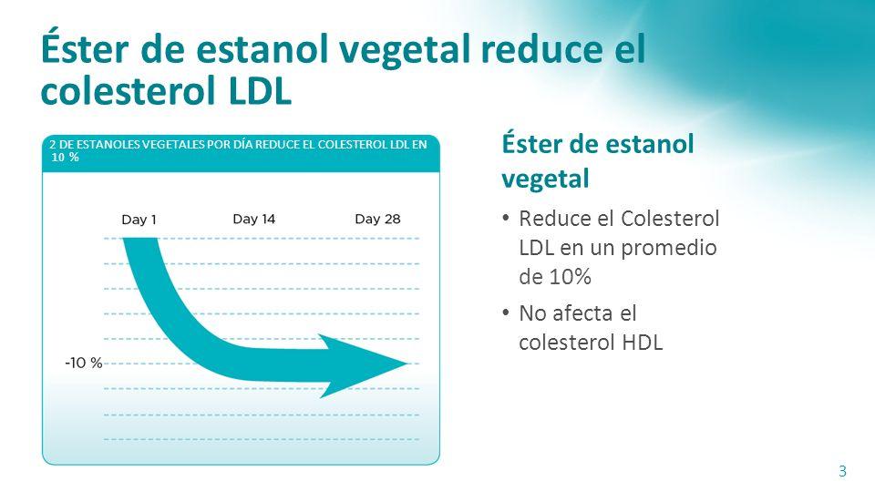 Éster de estanol vegetal reduce el colesterol LDL Éster de estanol vegetal Reduce el Colesterol LDL en un promedio de 10% No afecta el colesterol HDL 3 2 DE ESTANOLES VEGETALES POR DÍA REDUCE EL COLESTEROL LDL EN 10 %