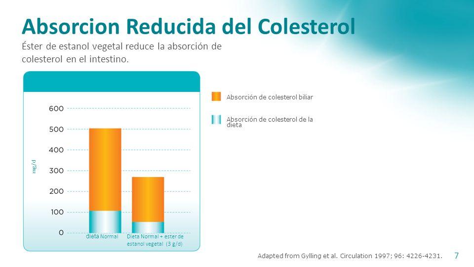 Mecanismo de accion El Ester de Estanol Vegetal Reduce la Absorcion del Colesterol en el Intestino Delgado 6 ColesterolEster de Estanol Vegetal SIN ES