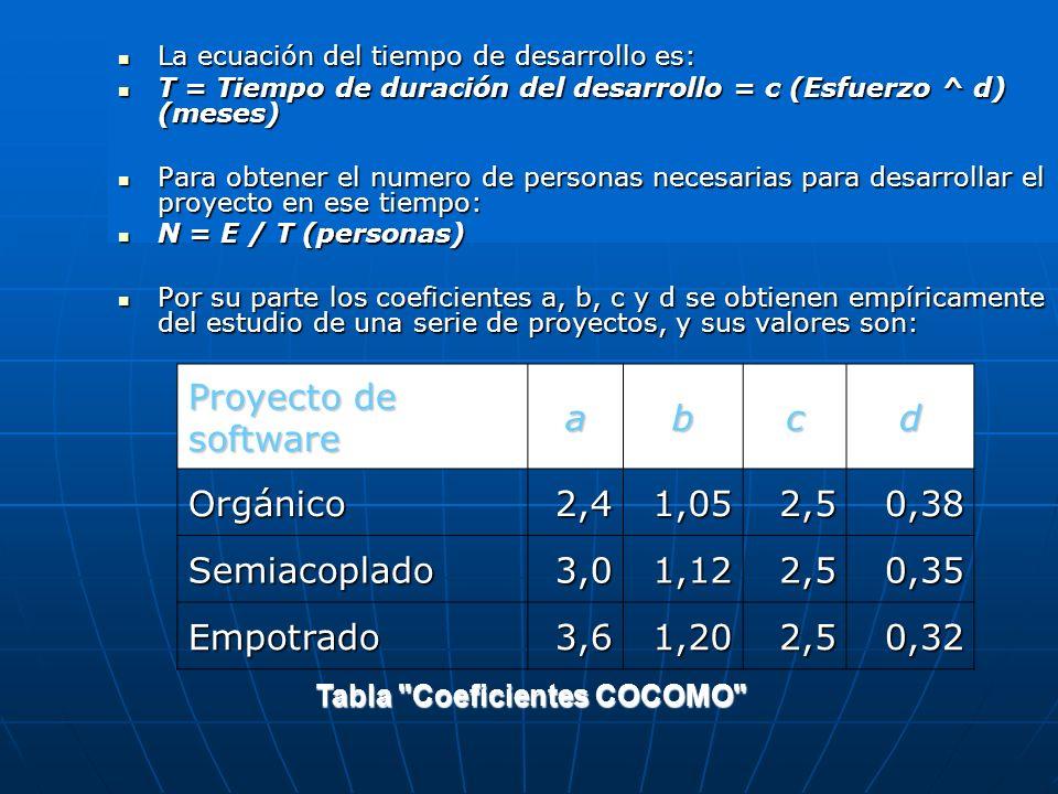 La ecuación del tiempo de desarrollo es: La ecuación del tiempo de desarrollo es: T = Tiempo de duración del desarrollo = c (Esfuerzo ^ d) (meses) T =