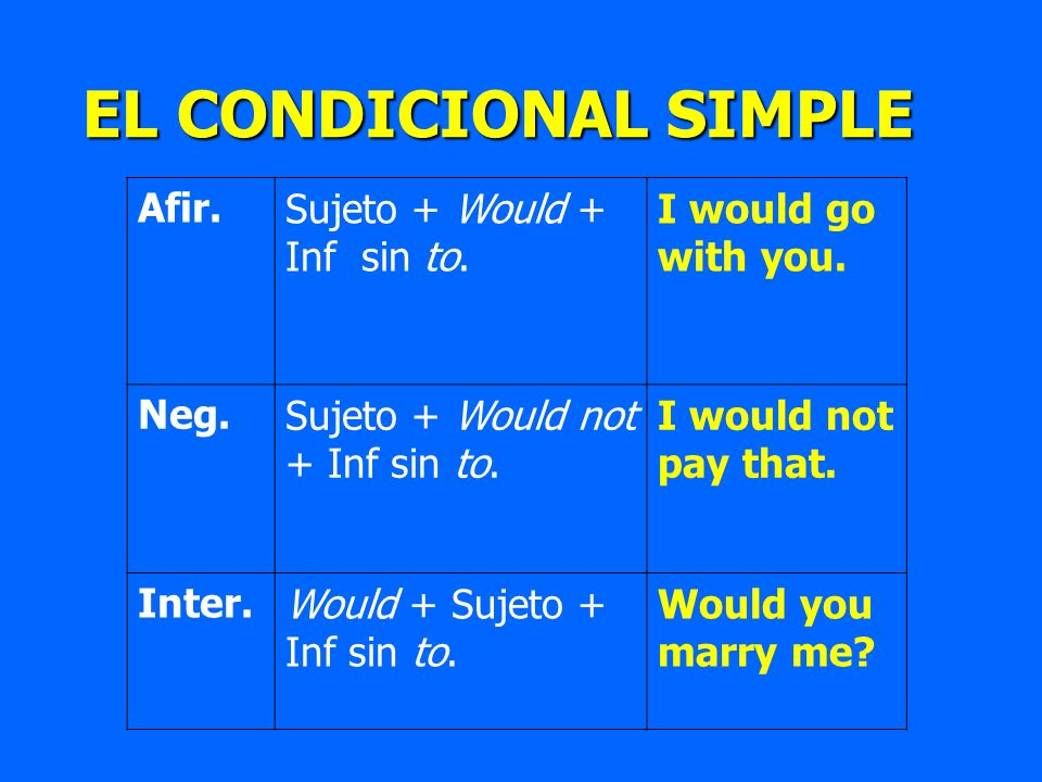 EL CONDICIONAL SIMPLE EL CONDICIONAL SIMPLE Afir.Sujeto + Would + Inf sin to. I would go with you. Neg.Sujeto + Would not + Inf sin to. I would not pa