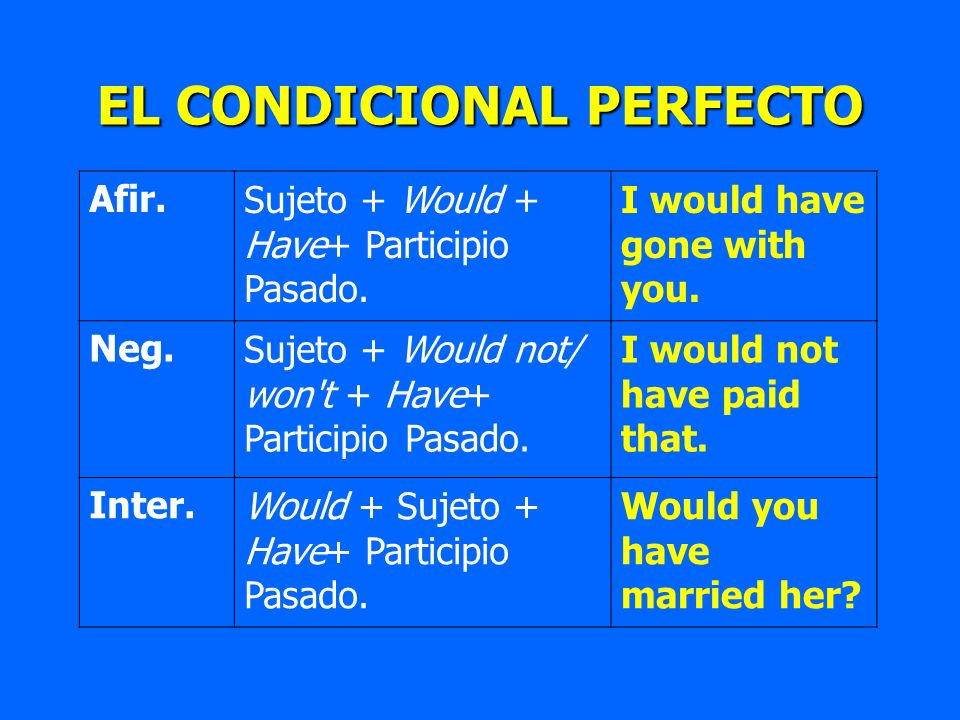 EL CONDICIONAL PERFECTO Afir.Sujeto + Would + Have+ Participio Pasado. I would have gone with you. Neg.Sujeto + Would not/ won't + Have+ Participio Pa