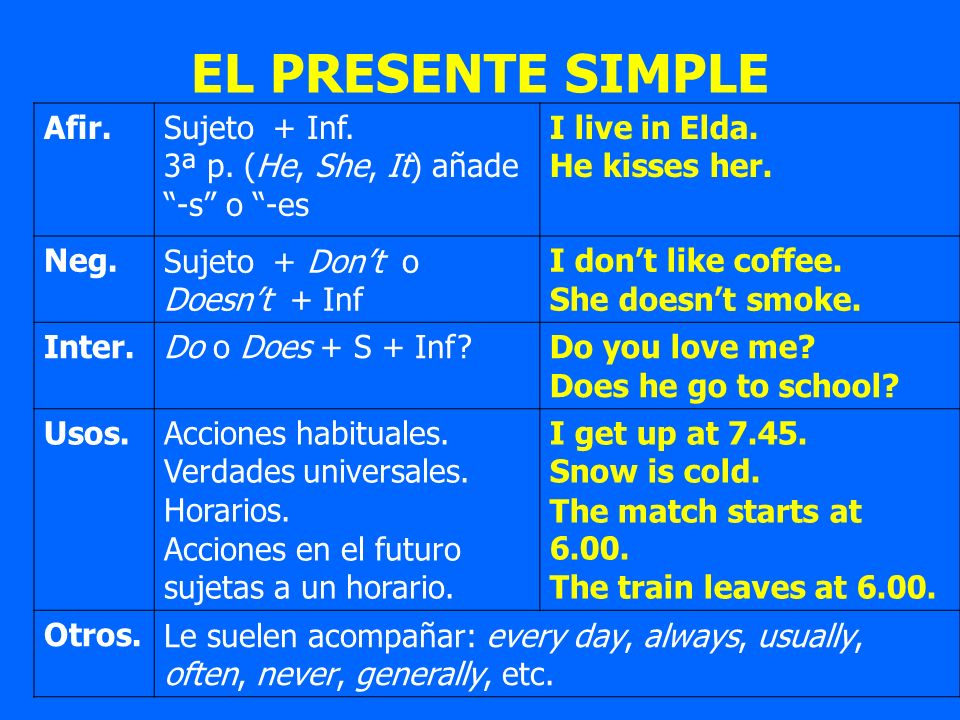 EL PRESENTE SIMPLE Afir.Sujeto + Inf. 3ª p. (He, She, It) añade -s o -es I live in Elda. He kisses her. Neg.Sujeto + Dont o Doesnt + Inf I dont like c