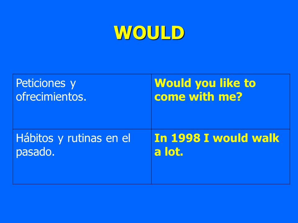 WOULD Peticiones y ofrecimientos. Would you like to come with me? Hábitos y rutinas en el pasado. In 1998 I would walk a lot.