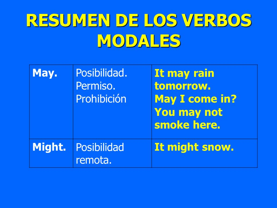 May.Posibilidad. Permiso. Prohibición It may rain tomorrow. May I come in? You may not smoke here. Might.Posibilidad remota. It might snow. RESUMEN DE