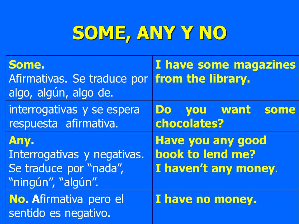 SOME, ANY Y NO Some. Afirmativas. Se traduce por algo, algún, algo de. I have some magazines from the library. interrogativas y se espera respuesta af