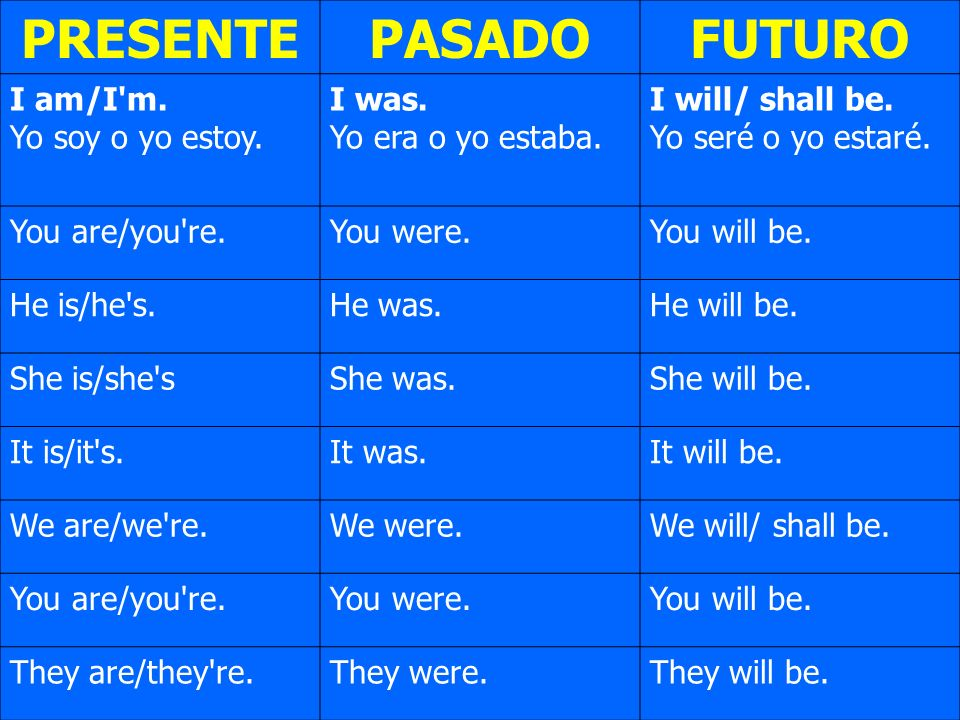 PRESENTEPASADOFUTURO I am/I'm. Yo soy o yo estoy. I was. Yo era o yo estaba. I will/ shall be. Yo seré o yo estaré. You are/you're.You were.You will b