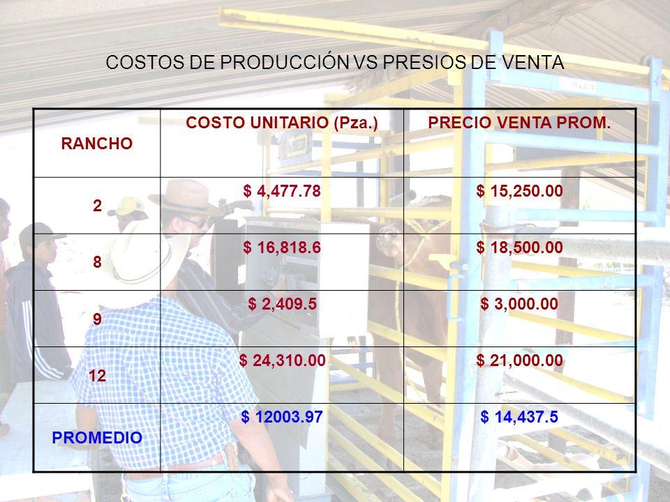 COSTOS DE PRODUCCIÓN VS PRESIOS DE VENTA RANCHO COSTO UNITARIO (Pza.)PRECIO VENTA PROM. 2 $ 4,477.78$ 15,250.00 8 $ 16,818.6$ 18,500.00 9 $ 2,409.5$ 3