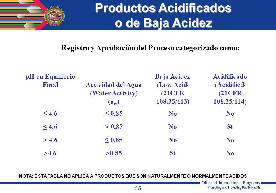 35 NOTA: ESTA TABLA NO APLICA A PRODUCTOS QUE SON NATURALMENTE O NORMALMENTE ACIDOS pH en Equilibrio FinalActividad del Agua (Water Activity) (a w ) B
