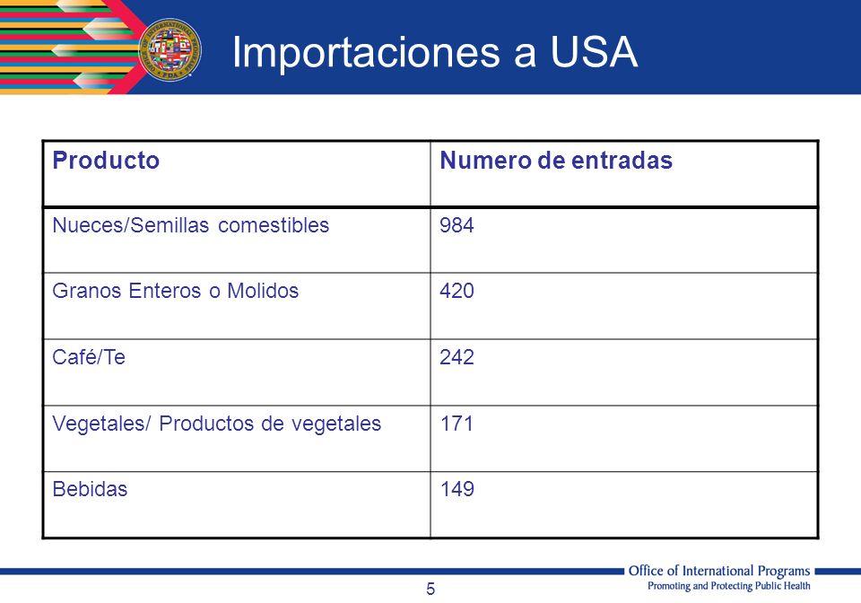 5 Importaciones a USA ProductoNumero de entradas Nueces/Semillas comestibles984 Granos Enteros o Molidos420 Café/Te242 Vegetales/ Productos de vegetal
