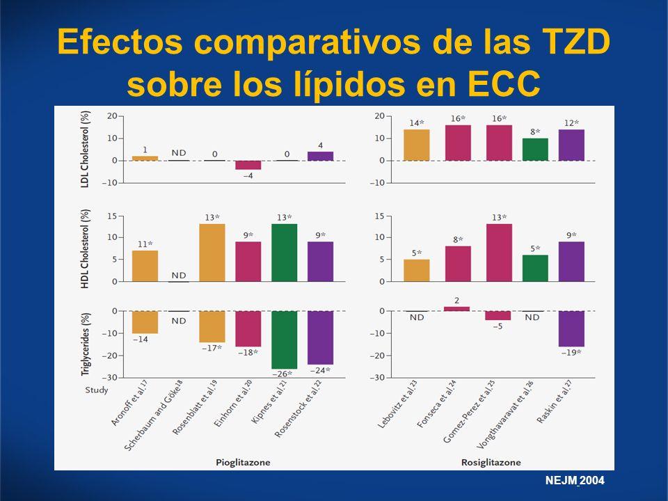 Efectos comparativos de las TZD sobre los lípidos en ECC NEJM 2004