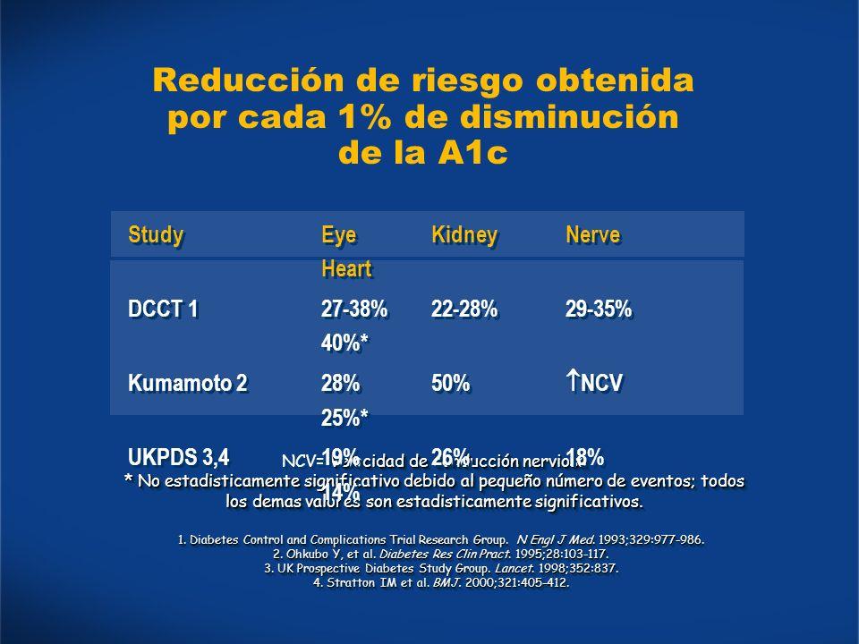 Reducción de riesgo obtenida por cada 1% de disminución de la A1c Velocidad de conducción nerviosa NCV= Velocidad de conducción nerviosa * No estadisticamente significativo debido al pequeño número de eventos; todos los demas valores son estadisticamente significativos.