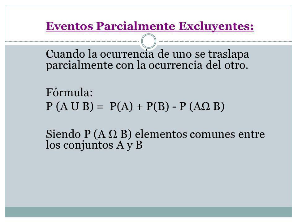 Eventos Parcialmente Excluyentes: Cuando la ocurrencia de uno se traslapa parcialmente con la ocurrencia del otro. Fórmula: P (A U B) = P(A) + P(B) -