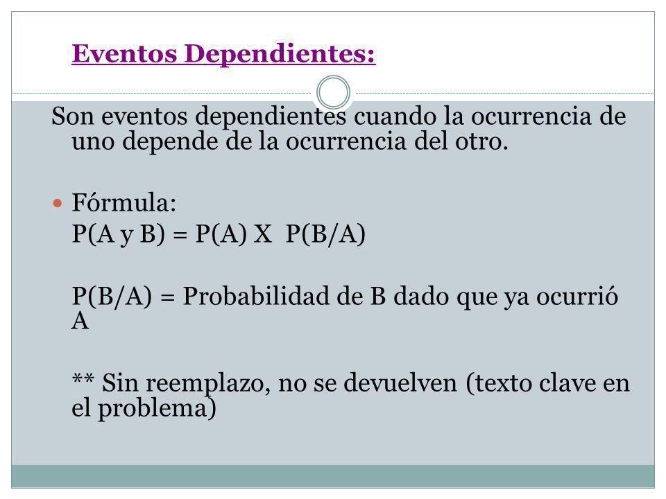 Eventos Dependientes: Son eventos dependientes cuando la ocurrencia de uno depende de la ocurrencia del otro. Fórmula: P(A y B) = P(A) X P(B/A) P(B/A)