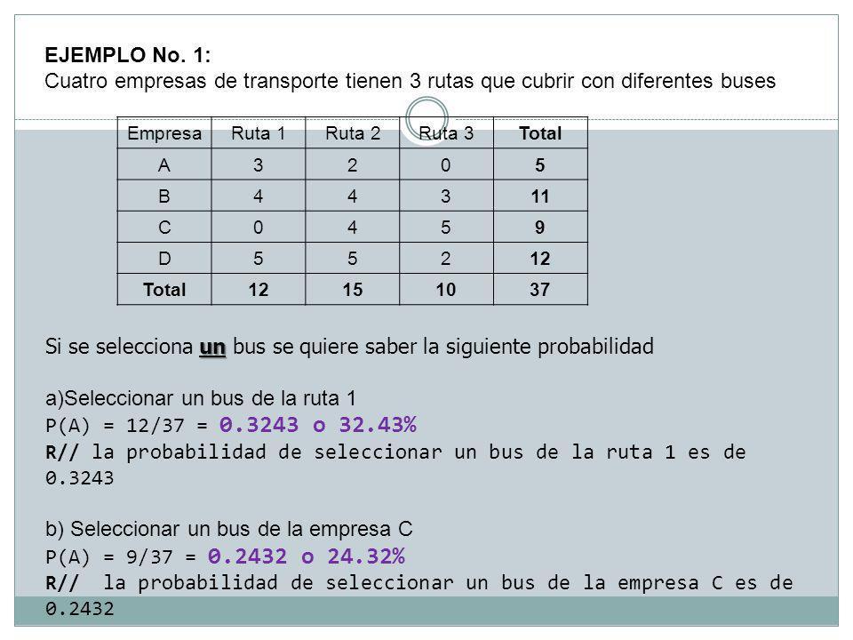 EJEMPLO No. 1: Cuatro empresas de transporte tienen 3 rutas que cubrir con diferentes buses EmpresaRuta 1Ruta 2Ruta 3Total A3205 B44311 C0459 D55212 T