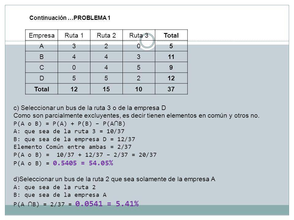 Continuación …PROBLEMA 1 EmpresaRuta 1Ruta 2Ruta 3Total A3205 B44311 C0459 D55212 Total12151037 c) Seleccionar un bus de la ruta 3 o de la empresa D C