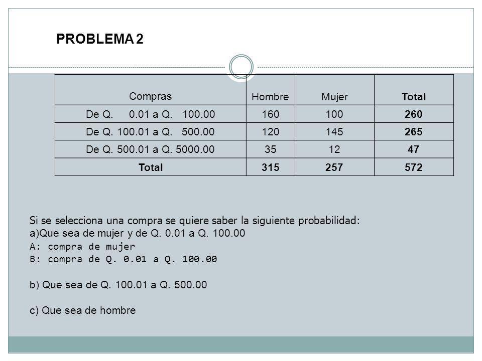 PROBLEMA 2 ComprasHombreMujerTotal De Q. 0.01 a Q. 100.00160100260 De Q. 100.01 a Q. 500.00120145265 De Q. 500.01 a Q. 5000.00351247 Total315257572 Si