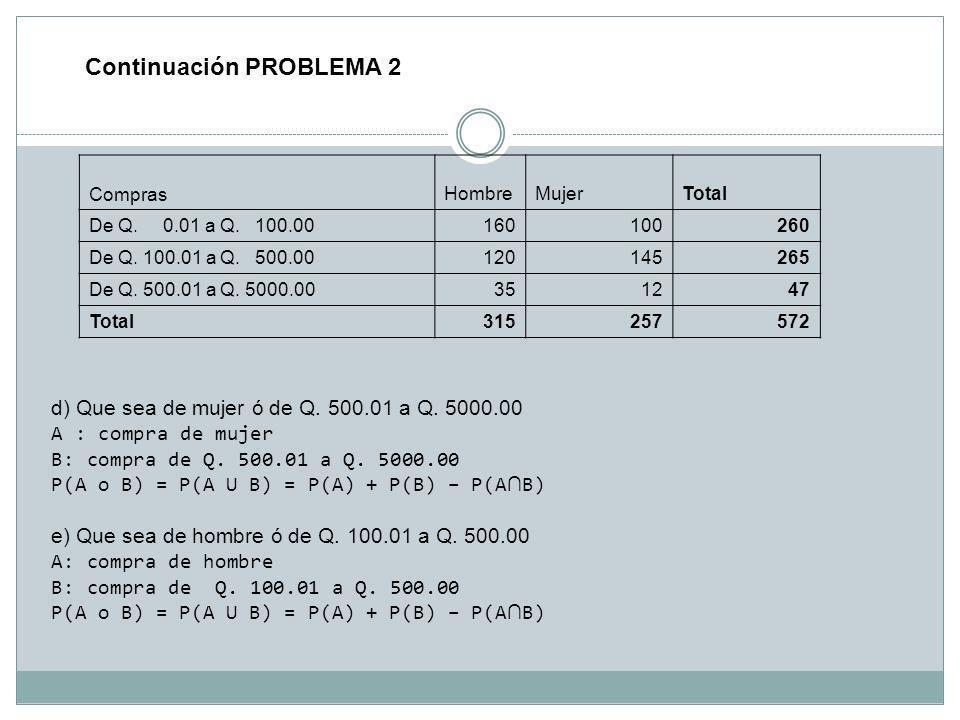Continuación PROBLEMA 2 ComprasHombreMujerTotal De Q. 0.01 a Q. 100.00160100260 De Q. 100.01 a Q. 500.00120145265 De Q. 500.01 a Q. 5000.00351247 Tota