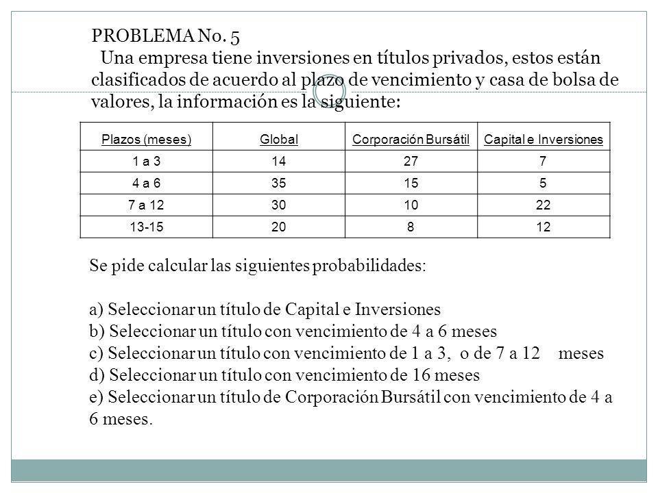 PROBLEMA No. 5 Una empresa tiene inversiones en títulos privados, estos están clasificados de acuerdo al plazo de vencimiento y casa de bolsa de valor