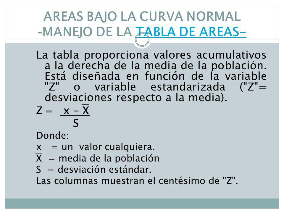 AREAS BAJO LA CURVA NORMAL - MANEJO DE LA TABLA DE AREAS-TABLA DE AREAS- La tabla proporciona valores acumulativos a la derecha de la media de la pobl