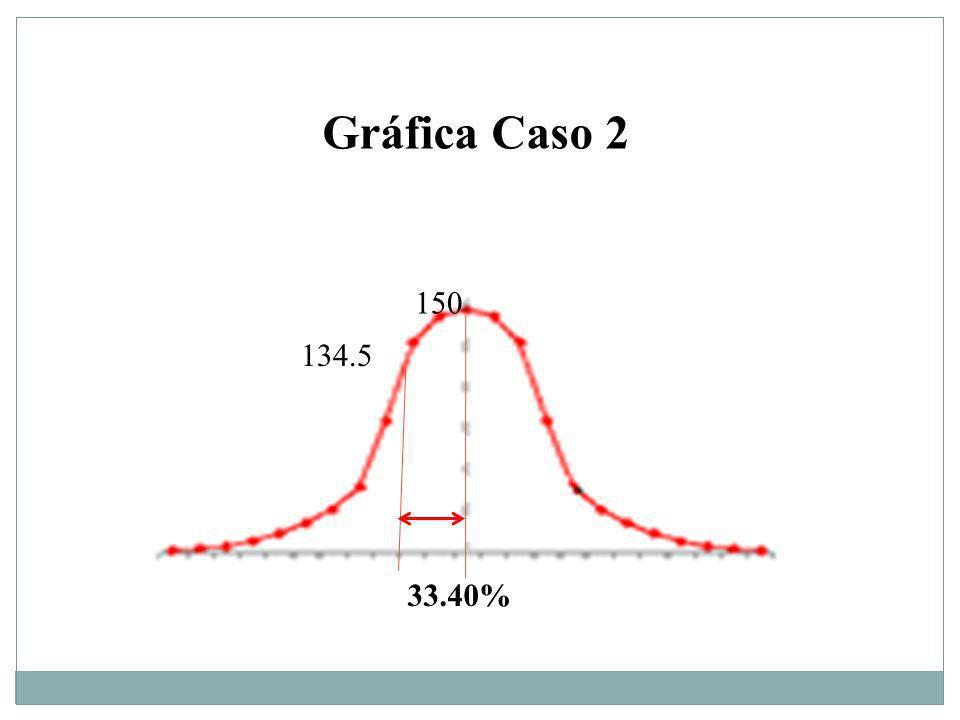 150 134.5 33.40% Gráfica Caso 2