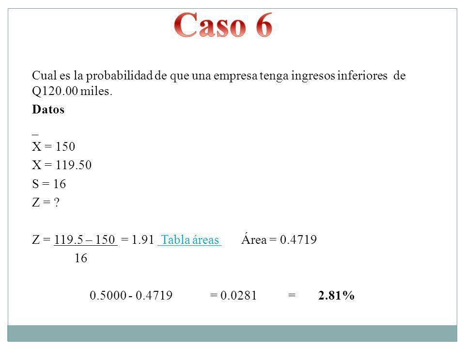 Cual es la probabilidad de que una empresa tenga ingresos inferiores de Q120.00 miles. Datos _ X = 150 X = 119.50 S = 16 Z = ? Z = 119.5 – 150 = 1.91